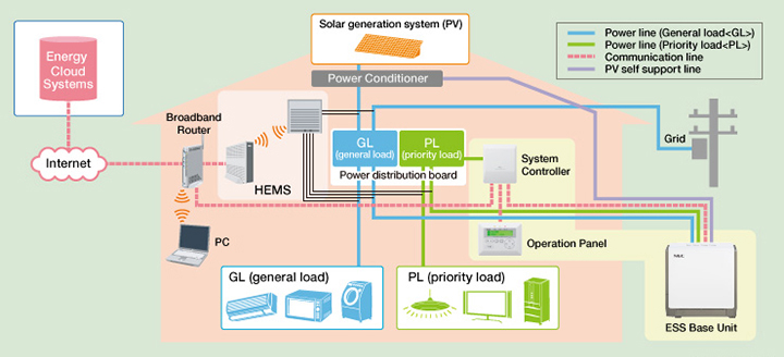 essr_component_en residential energy storage systems nec's case studies nec GMC Truck Wiring Diagrams at readyjetset.co